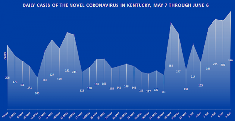Kentucky Health News chart shows cases reported each day for the last month. Click on it to enlarge.