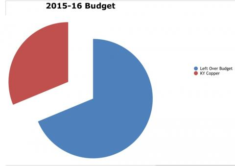 The KY Copper debt takes one-third of the City's budget.